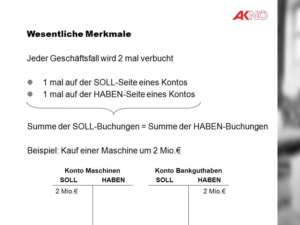 Wesentliche Merkmale Jeder Geschäftsfall wird 2 mal verbucht 1 mal auf der SOLL-Seite eines Kontos 1 mal auf der HABEN-Seite eines Kontos Summe der SOLL-Buchungen = Summe der HABEN-Buchungen Beispiel: Kauf einer Maschine um 2 Mio.€ Konto Maschinen SOLL HABEN 2 Mio.€ Konto Bankguthaben SOLL HABEN 2 Mio.€