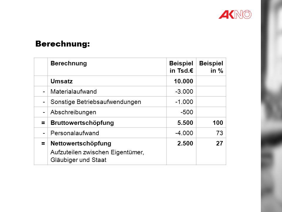 Berechnung: BerechnungBeispiel in Tsd.€ Beispiel in % Umsatz10.000 -Materialaufwand-3.000 -Sonstige Betriebsaufwendungen -Abschreibungen-500 =Bruttowertschöpfung5.500100 -Personalaufwand-4.00073 =Nettowertschöpfung Aufzuteilen zwischen Eigentümer, Gläubiger und Staat 2.50027