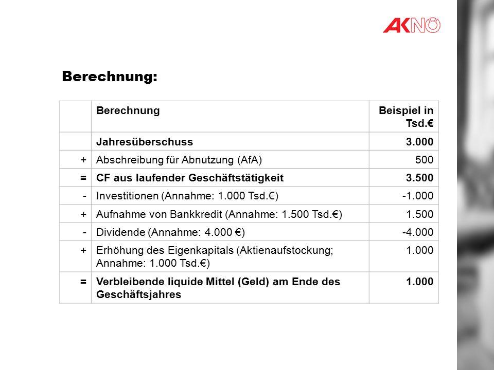 Berechnung: BerechnungBeispiel in Tsd.€ Jahresüberschuss3.000 +Abschreibung für Abnutzung (AfA)500 =CF aus laufender Geschäftstätigkeit3.500 -Investitionen (Annahme: 1.000 Tsd.€) +Aufnahme von Bankkredit (Annahme: 1.500 Tsd.€)1.500 -Dividende (Annahme: 4.000 €)-4.000 +Erhöhung des Eigenkapitals (Aktienaufstockung; Annahme: 1.000 Tsd.€) 1.000 =Verbleibende liquide Mittel (Geld) am Ende des Geschäftsjahres 1.000