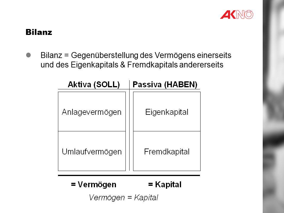 Bilanz Bilanz = Gegenüberstellung des Vermögens einerseits und des Eigenkapitals & Fremdkapitals andererseits