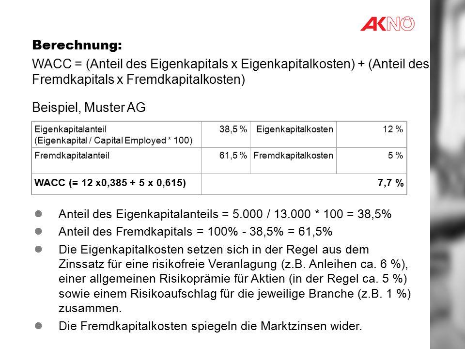 Berechnung: WACC = (Anteil des Eigenkapitals x Eigenkapitalkosten) + (Anteil des Fremdkapitals x Fremdkapitalkosten) Beispiel, Muster AG Eigenkapitalanteil (Eigenkapital / Capital Employed * 100) 38,5 %Eigenkapitalkosten12 % Fremdkapitalanteil61,5 %Fremdkapitalkosten5 % WACC (= 12 x0,385 + 5 x 0,615)7,7 % Anteil des Eigenkapitalanteils = 5.000 / 13.000 * 100 = 38,5% Anteil des Fremdkapitals = 100% - 38,5% = 61,5% Die Eigenkapitalkosten setzen sich in der Regel aus dem Zinssatz für eine risikofreie Veranlagung (z.B.