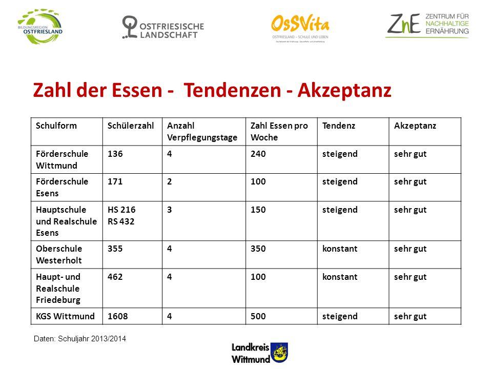 Zahl der Essen - Tendenzen - Akzeptanz SchulformSchülerzahlAnzahl Verpflegungstage Zahl Essen pro Woche TendenzAkzeptanz Förderschule Wittmund 1364240