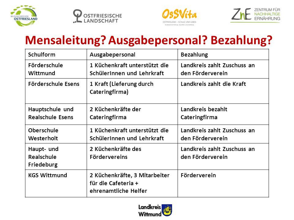 Mensaleitung? Ausgabepersonal? Bezahlung? SchulformAusgabepersonalBezahlung Förderschule Wittmund 1 Küchenkraft unterstützt die SchülerInnen und Lehrk