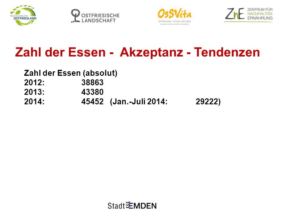 Zahl der Essen - Akzeptanz - Tendenzen Zahl der Essen (absolut) 2012:38863 2013:43380 2014:45452 (Jan.-Juli 2014:29222)