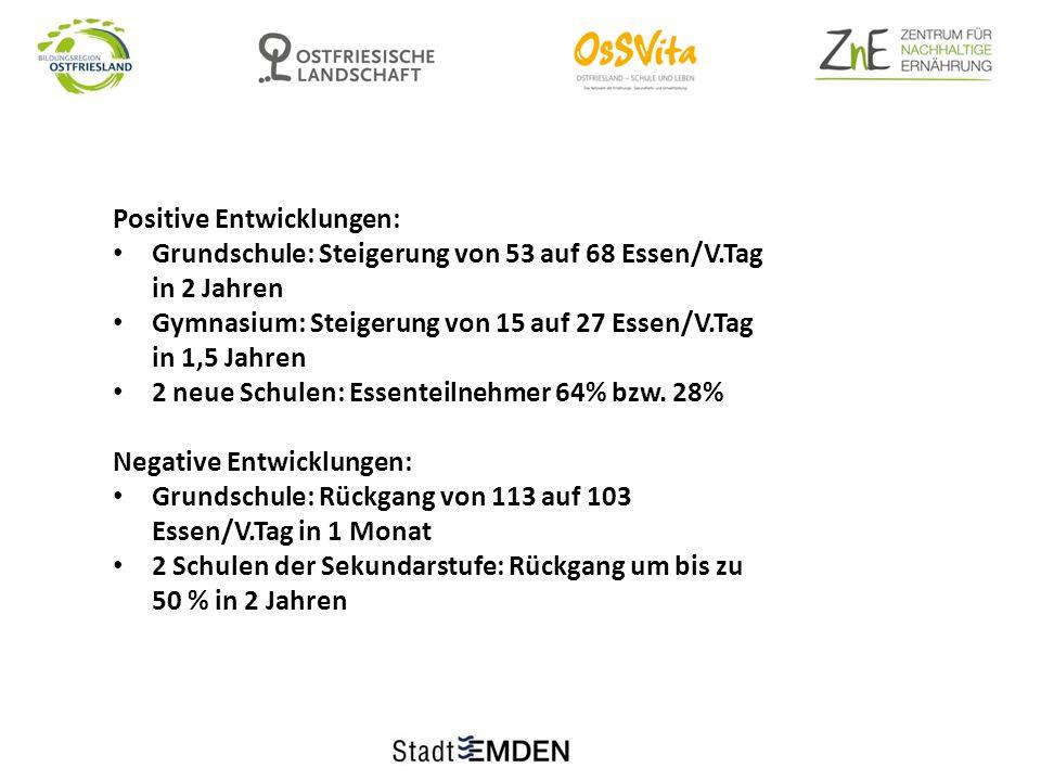 Positive Entwicklungen: Grundschule: Steigerung von 53 auf 68 Essen/V.Tag in 2 Jahren Gymnasium: Steigerung von 15 auf 27 Essen/V.Tag in 1,5 Jahren 2