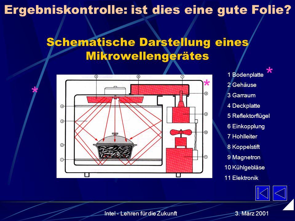 AkadOR W. Wagner, Didaktik der Chemie, Universität Bayreuth 1. Zusammenfassung heller Hintergrund, dunkle Schrift. Keine Komplementärfarben. Kontrast