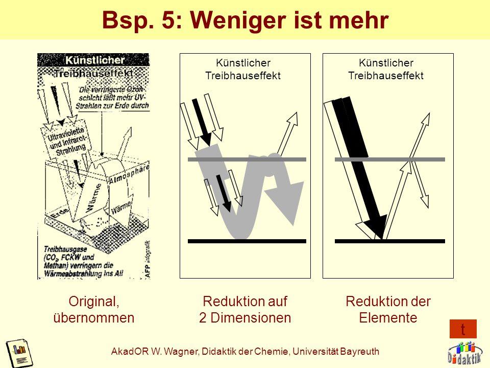 AkadOR W. Wagner, Didaktik der Chemie, Universität Bayreuth Bsp. 4: Stufung nach Komplexitätsgrad Komplexitäts- bzw. Schwierigkeits stufe Zeitachse, g