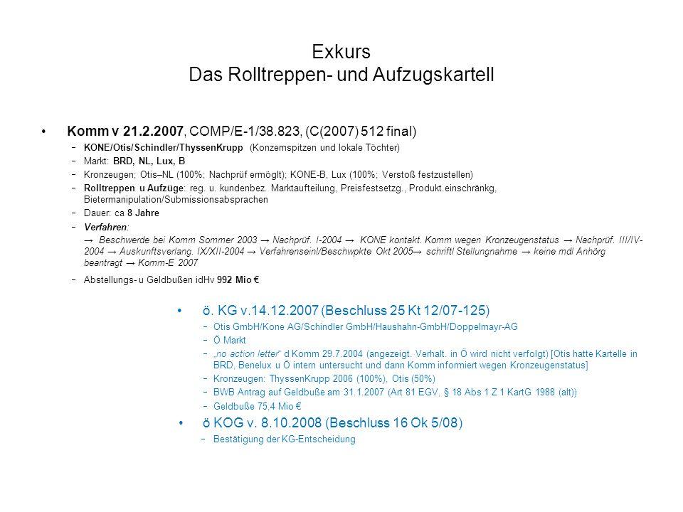 Exkurs Das Rolltreppen- und Aufzugskartell Komm v 21.2.2007, COMP/E-1/38.823, (C(2007) 512 final)  KONE/Otis/Schindler/ThyssenKrupp (Konzernspitzen und lokale Töchter)  Markt: BRD, NL, Lux, B  Kronzeugen; Otis–NL (100%; Nachprüf ermöglt); KONE-B, Lux (100%; Verstoß festzustellen)  Rolltreppen u Aufzüge: reg.