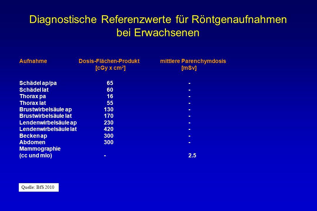 Diagnostische Referenzwerte für Röntgenaufnahmen bei Erwachsenen Aufnahme Dosis-Flächen-Produktmittlere Parenchymdosis [cGy x cm 2 ] [mSv] Schädel ap/pa 65- Schädel lat 60- Thorax pa 16- Thorax lat 55- Brustwirbelsäule ap130- Brustwirbelsäule lat170- Lendenwirbelsäule ap230- Lendenwirbelsäule lat420- Becken ap300- Abdomen300- Mammographie (cc und mlo)-2.5 Quelle: BfS 2010