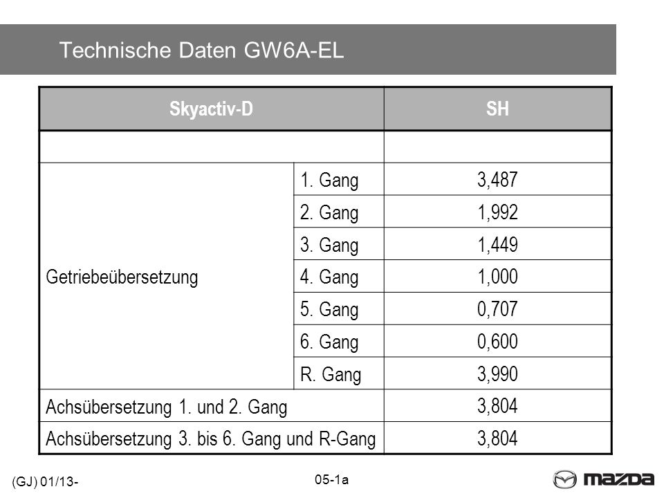Technische Daten GW6A-EL Skyactiv-DSH Getriebeübersetzung 1. Gang3,487 2. Gang1,992 3. Gang1,449 4. Gang1,000 5. Gang0,707 6. Gang0,600 R. Gang3,990 A