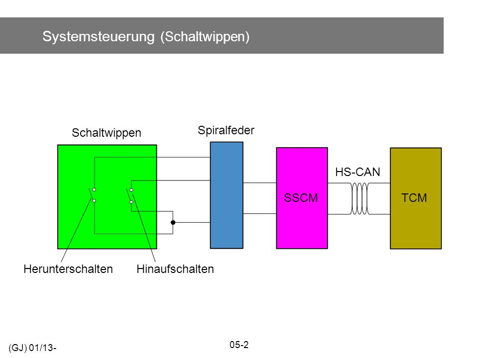 Systemsteuerung (Schaltwippen) (GJ) 01/13- 05-2 SSCM HS-CAN TCM Schaltwippen Spiralfeder HerunterschaltenHinaufschalten