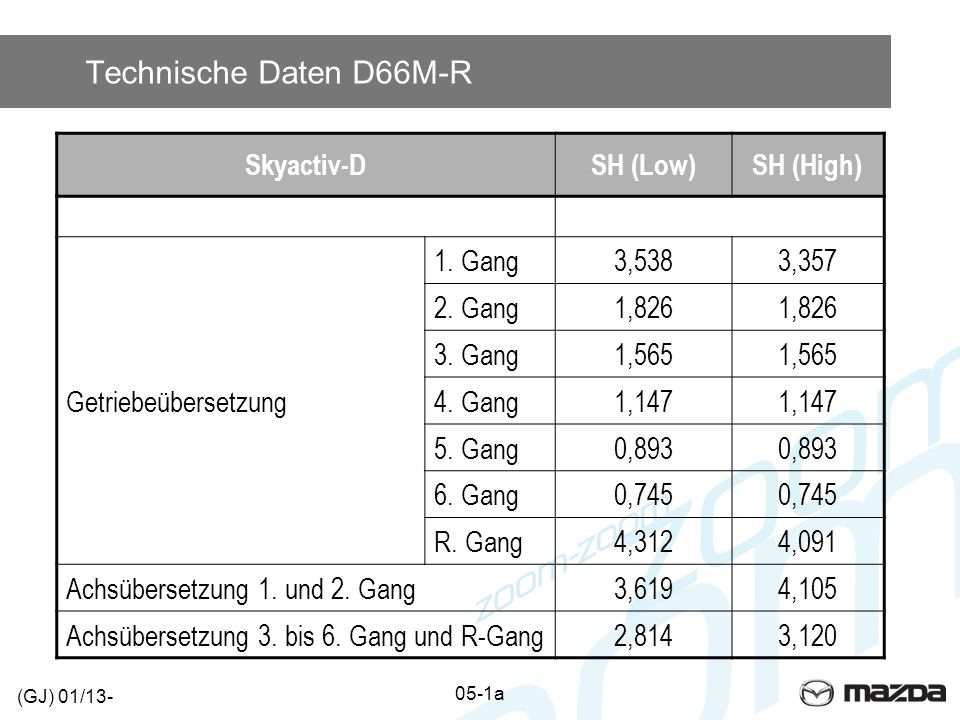 Technische Daten D66M-R Skyactiv-DSH (Low)SH (High) Getriebeübersetzung 1. Gang3,5383,357 2. Gang1,826 3. Gang1,565 4. Gang1,147 5. Gang0,893 6. Gang0