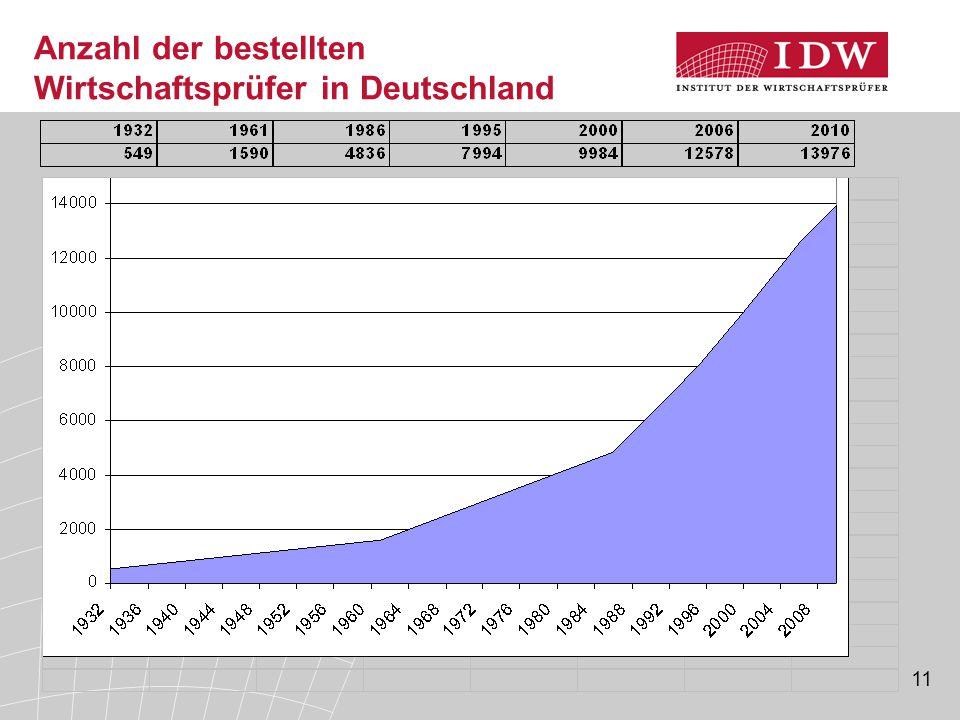 11 Anzahl der bestellten Wirtschaftsprüfer in Deutschland