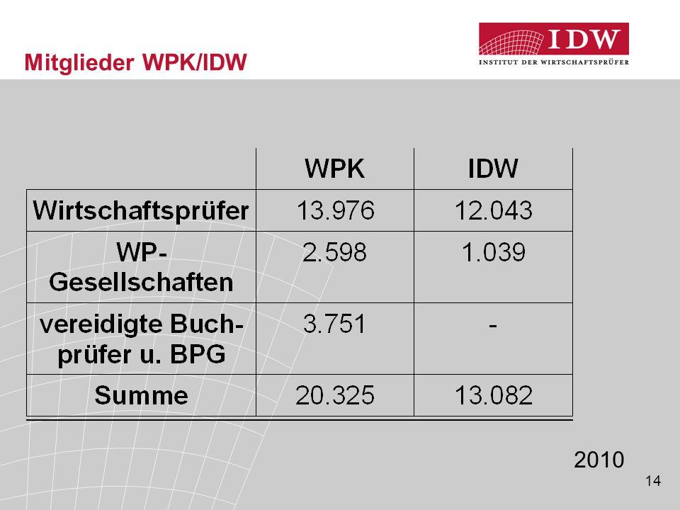 14 Mitglieder WPK/IDW 2010