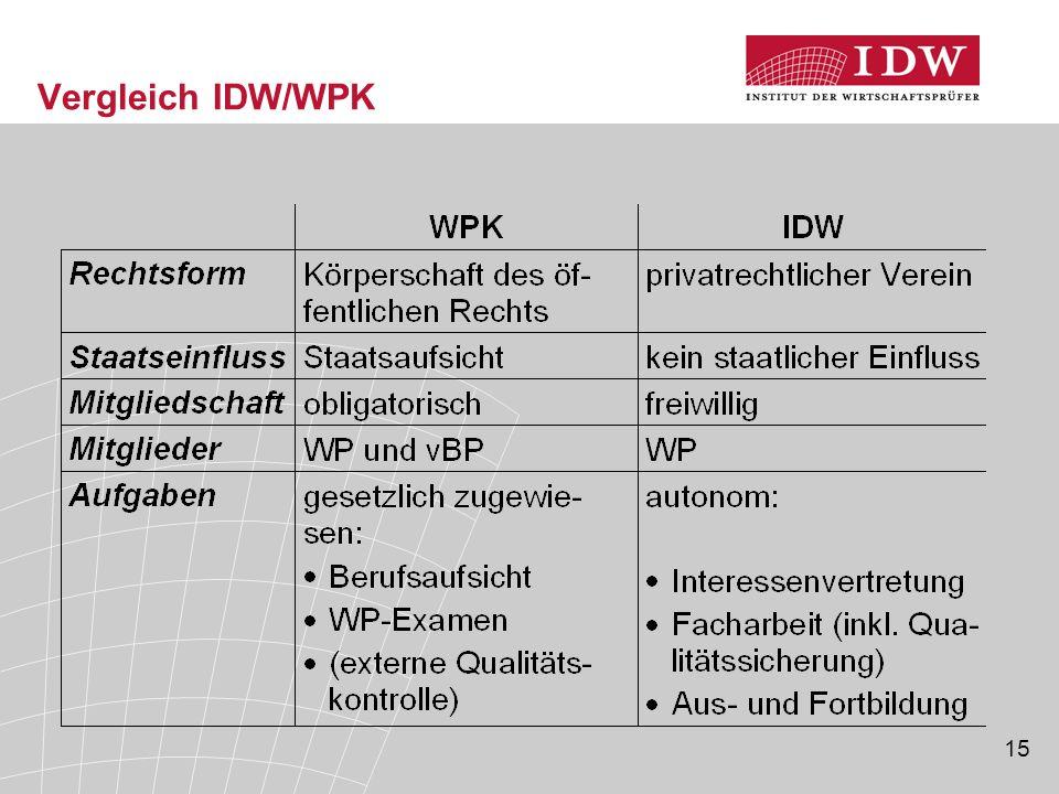 15 Vergleich IDW/WPK