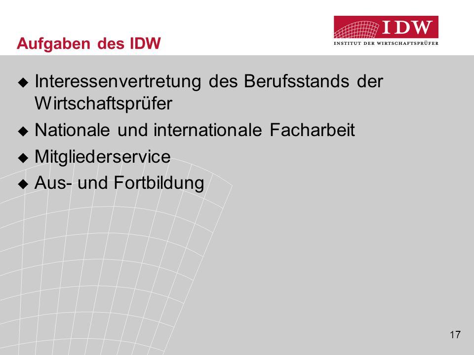17 Aufgaben des IDW  Interessenvertretung des Berufsstands der Wirtschaftsprüfer  Nationale und internationale Facharbeit  Mitgliederservice  Aus-