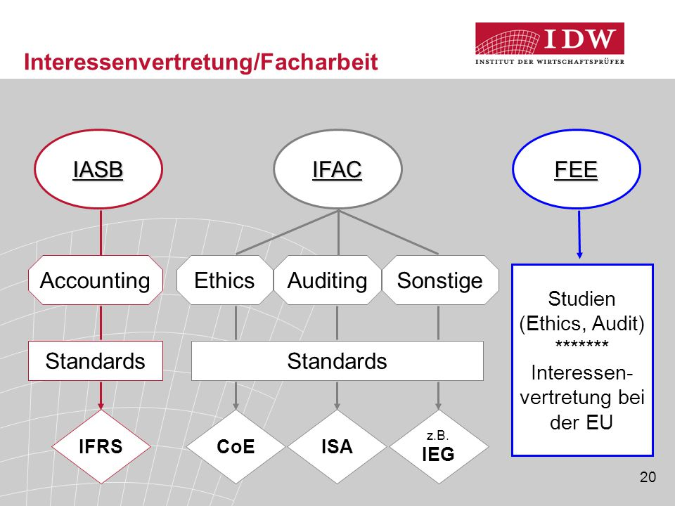 20 IASB Standards IFRS Accounting FEE Studien (Ethics, Audit) ******* Interessen- vertretung bei der EU Standards CoEISA z.B. IEG IFAC EthicsAuditingS