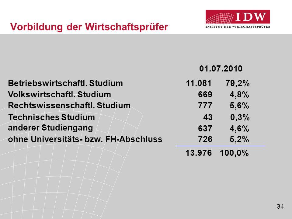 34 Betriebswirtschaftl.Studium11.08179,2% Volkswirtschaftl.