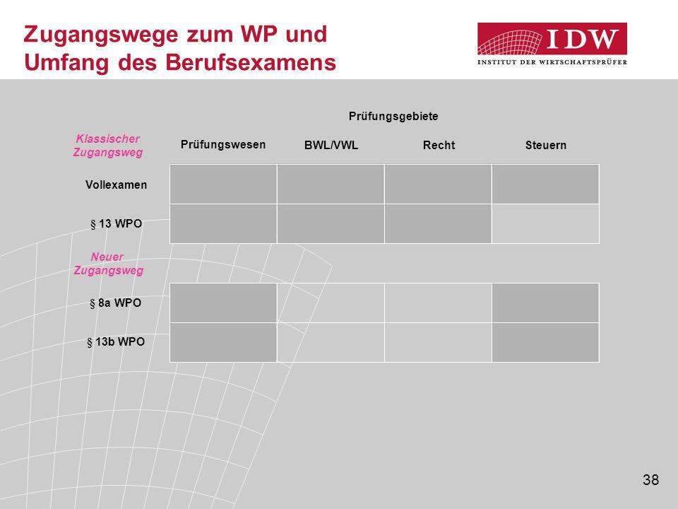 38 Zugangswege zum WP und Umfang des Berufsexamens Prüfungswesen BWL/VWLRechtSteuern Prüfungsgebiete Klassischer Zugangsweg Vollexamen § 13 WPO Neuer