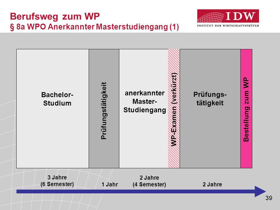 39 Berufsweg zum WP § 8a WPO Anerkannter Masterstudiengang (1) 3 Jahre (6 Semester) 1 Jahr2 Jahre Bachelor- Studium anerkannter Master- Studiengang Pr