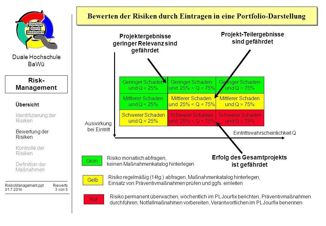 Risk- Management RisikoManagement.pptRiewerts 01.7.20143 von 5 Duale Hochschule BaWü Geringer Schaden und Q < 25% Auswirkung bei Eintritt Eintrittswah