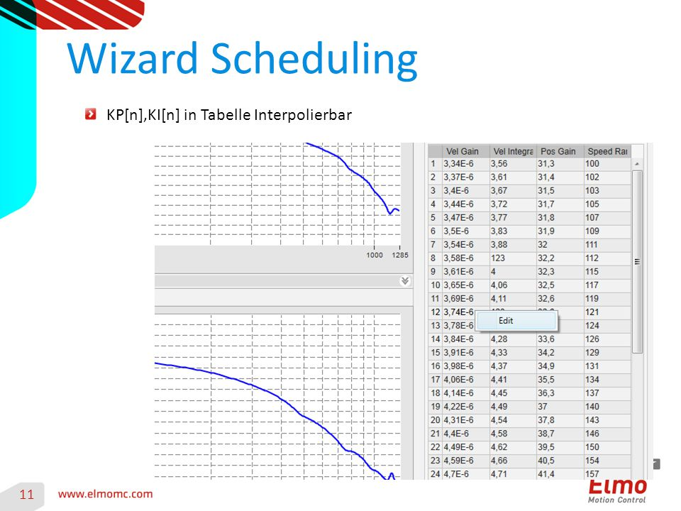 Wizard Scheduling 11 KP[n],KI[n] in Tabelle Interpolierbar