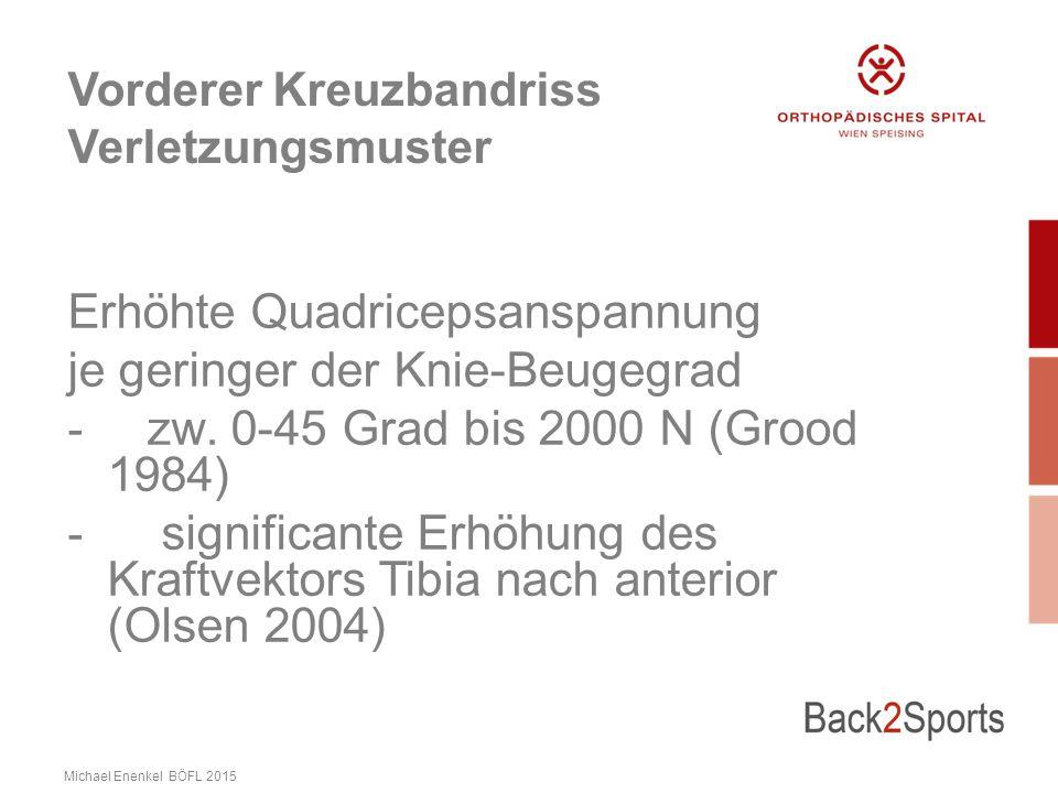 Vorderer Kreuzbandriss Verletzungsmuster Erhöhte Quadricepsanspannung je geringer der Knie-Beugegrad - zw.