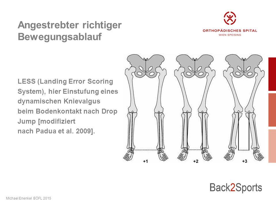 Angestrebter richtiger Bewegungsablauf LESS (Landing Error Scoring System), hier Einstufung eines dynamischen Knievalgus beim Bodenkontakt nach Drop Jump [modifiziert nach Padua et al.