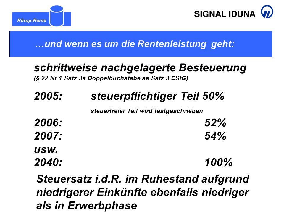Rürup-Rente …und wenn es um die Rentenleistung geht: schrittweise nachgelagerte Besteuerung (§ 22 Nr 1 Satz 3a Doppelbuchstabe aa Satz 3 EStG) 2005: steuerpflichtiger Teil 50% steuerfreier Teil wird festgeschrieben 2006:52% 2007:54% usw.