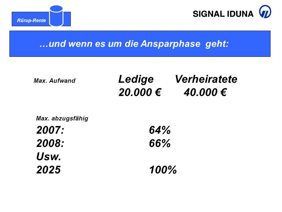 Rürup-Rente …und wenn es um die Ansparphase geht: Max. Aufwand LedigeVerheiratete 20.000 € 40.000 € Max. abzugsfähig 2007:64% 2008:66% Usw. 2025100%