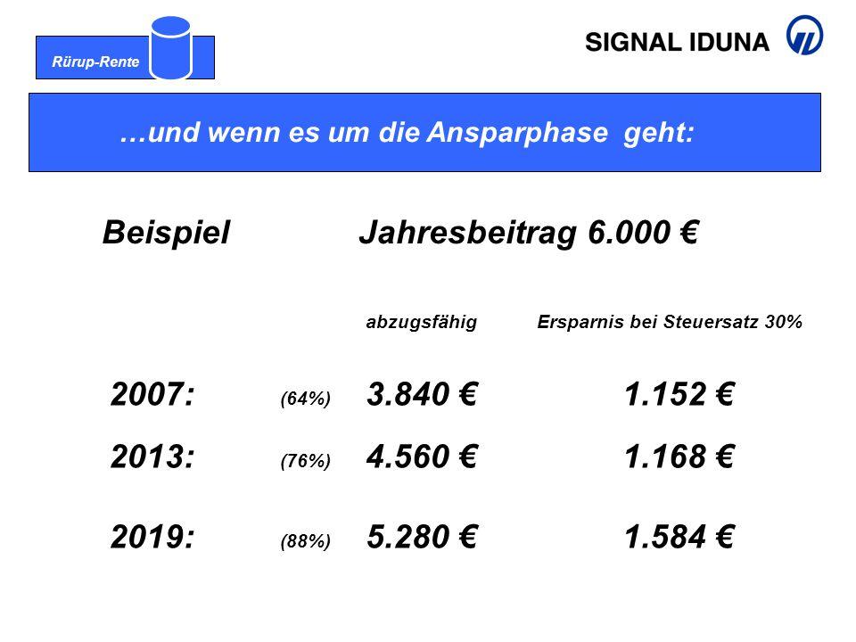 Rürup-Rente …und wenn es um die Ansparphase geht: BeispielJahresbeitrag 6.000 € abzugsfähigErsparnis bei Steuersatz 30% 2007: (64%) 3.840 €1.152 € 2013: (76%) 4.560 €1.168 € 2019: (88%) 5.280 €1.584 €