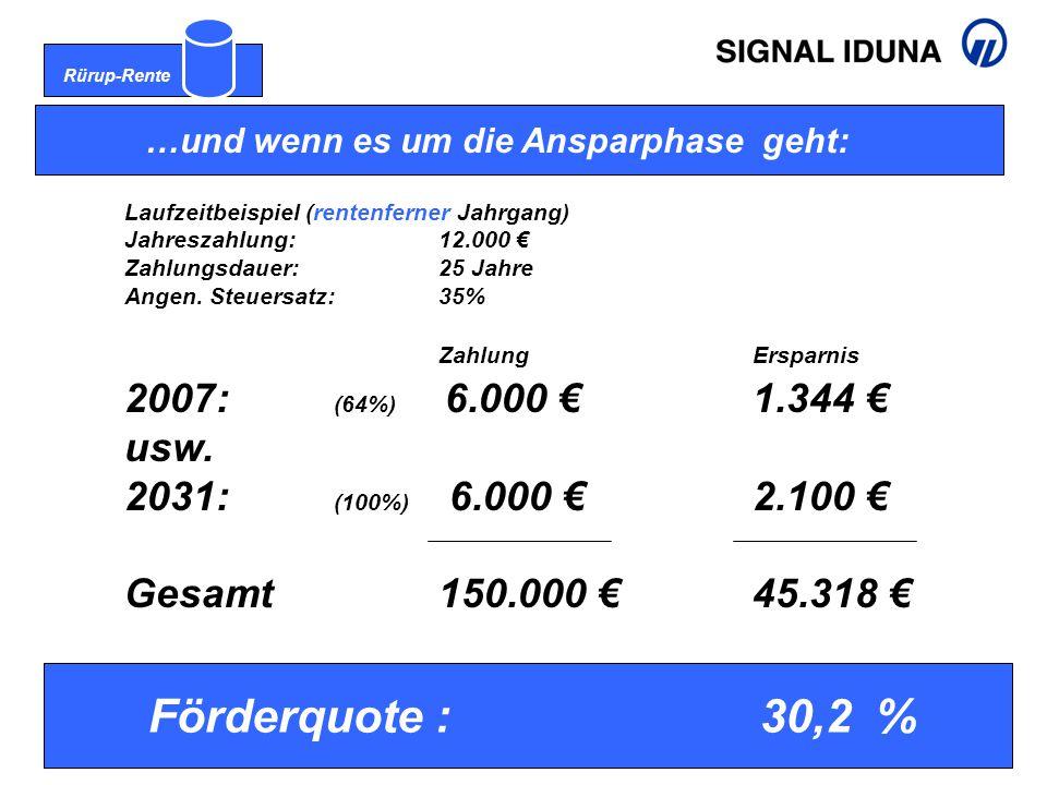 Rürup-Rente …und wenn es um die Ansparphase geht: Laufzeitbeispiel (rentenferner Jahrgang) Jahreszahlung:12.000 € Zahlungsdauer:25 Jahre Angen. Steuer
