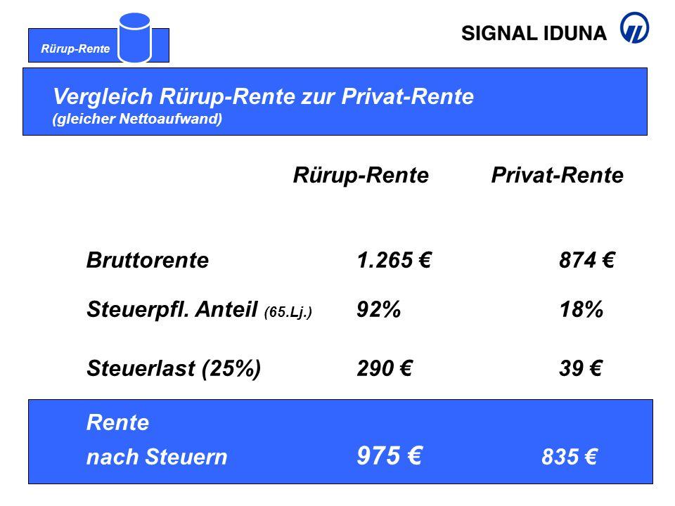 Rürup-Rente Vergleich Rürup-Rente zur Privat-Rente (gleicher Nettoaufwand) Rürup-Rente Privat-Rente Bruttorente1.265 € 874 € Steuerpfl.