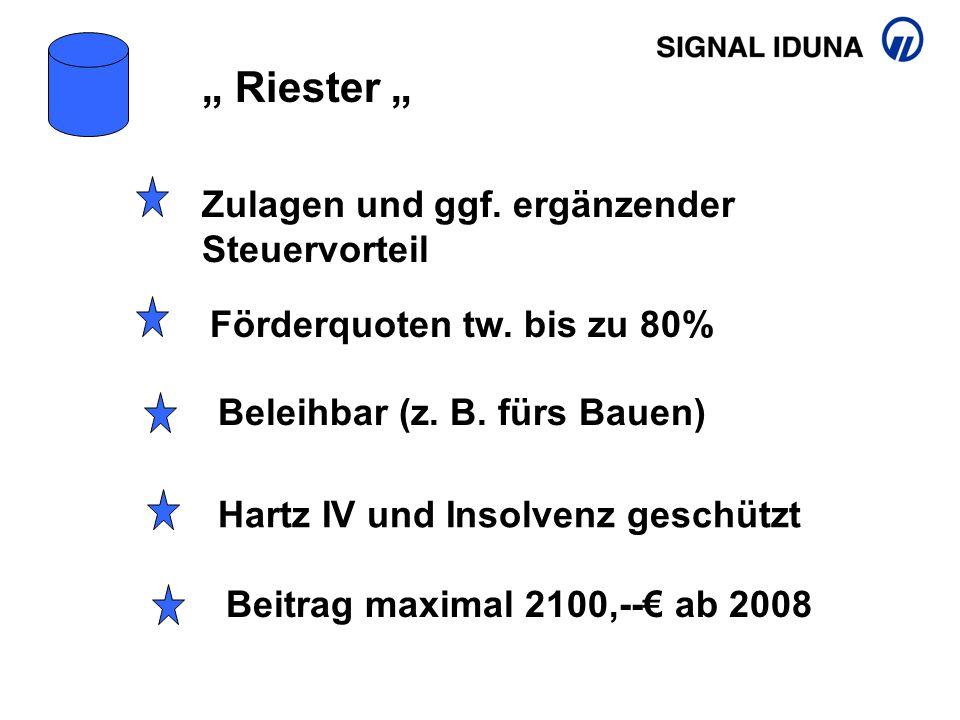 """Zulagen und ggf. ergänzender Steuervorteil """" Riester """" Hartz IV und Insolvenz geschützt Beleihbar (z. B. fürs Bauen) Beitrag maximal 2100,--€ ab 2008"""