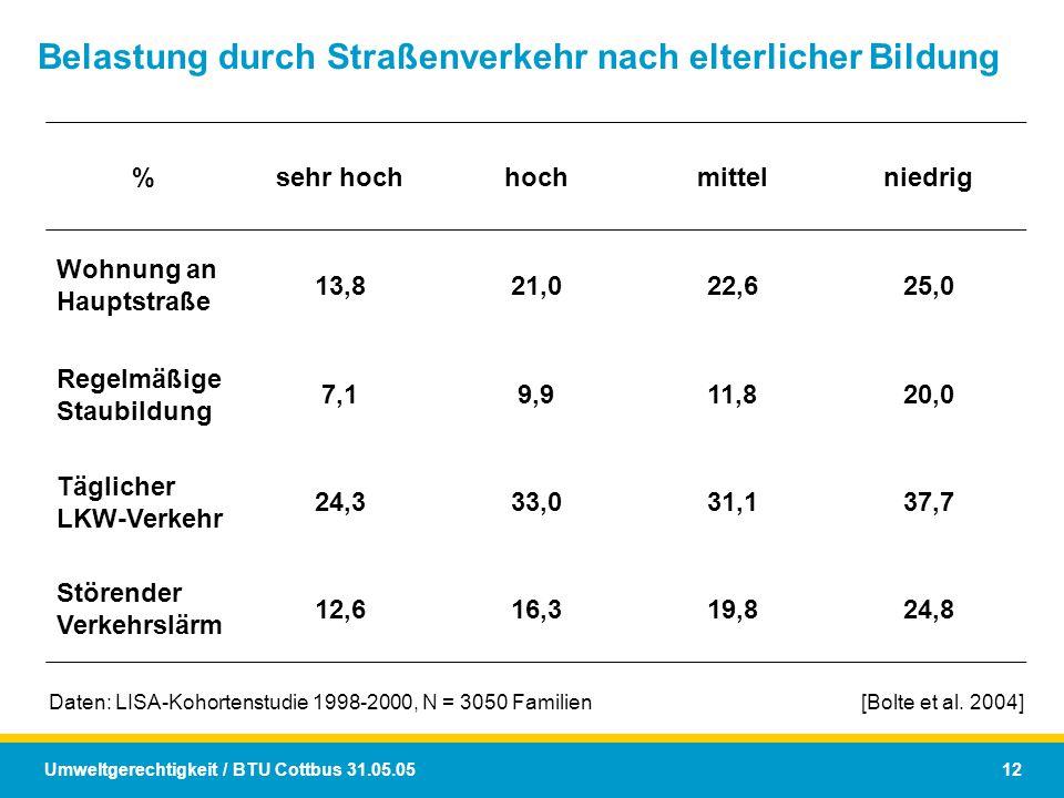 Umweltgerechtigkeit / BTU Cottbus 31.05.05 12 Belastung durch Straßenverkehr nach elterlicher Bildung %sehr hochhochmittelniedrig Wohnung an Hauptstra