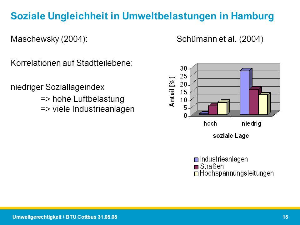 Umweltgerechtigkeit / BTU Cottbus 31.05.05 15 Soziale Ungleichheit in Umweltbelastungen in Hamburg Maschewsky (2004): Korrelationen auf Stadtteilebene
