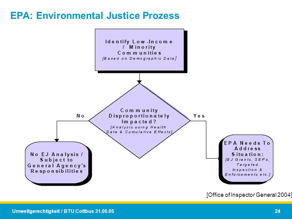 Umweltgerechtigkeit / BTU Cottbus 31.05.05 24 EPA: Environmental Justice Prozess [Office of Inspector General 2004]