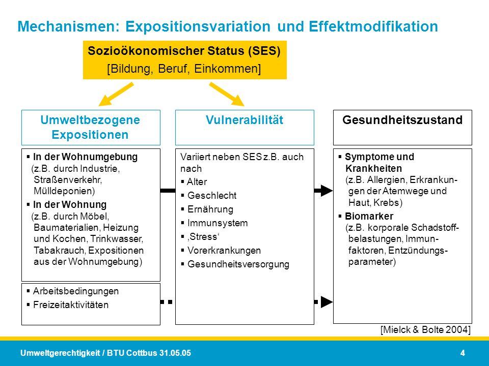 Umweltgerechtigkeit / BTU Cottbus 31.05.05 4 [Mielck & Bolte 2004] Sozioökonomischer Status (SES) [Bildung, Beruf, Einkommen] Umweltbezogene Expositio