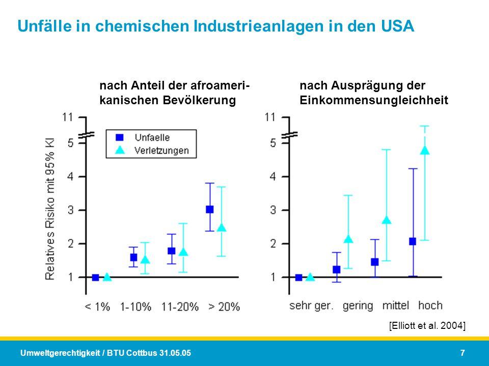 Umweltgerechtigkeit / BTU Cottbus 31.05.05 7 Unfälle in chemischen Industrieanlagen in den USA [Elliott et al. 2004] nach Anteil der afroameri- kanisc