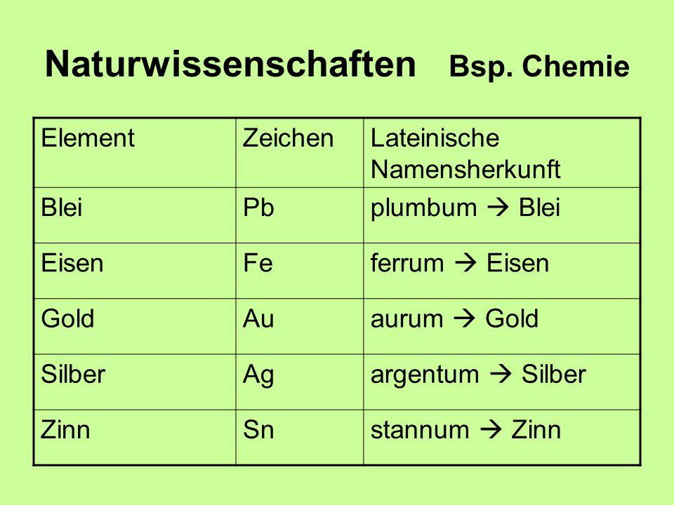 Naturwissenschaften Bsp. Chemie ElementZeichenLateinische Namensherkunft BleiPbplumbum  Blei EisenFeferrum  Eisen GoldAuaurum  Gold SilberAgargentu