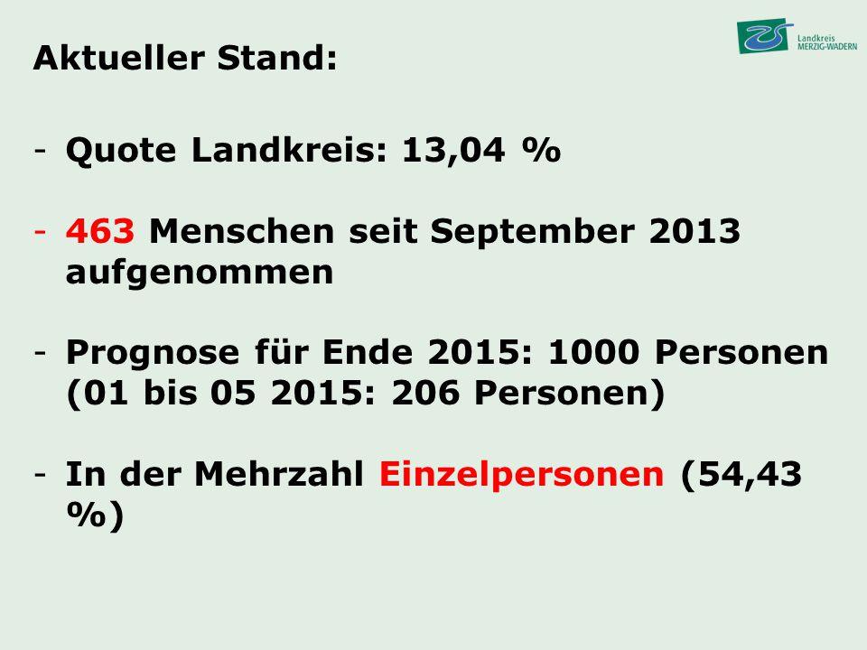 Aktueller Stand: -Quote Landkreis: 13,04 % -463 Menschen seit September 2013 aufgenommen -Prognose für Ende 2015: 1000 Personen (01 bis 05 2015: 206 P