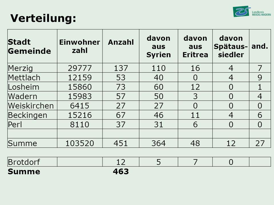 Verteilung: Stadt Gemeinde Einwohner zahl Anzahl davon aus Syrien davon aus Eritrea davon Spätaus- siedler and. Merzig297771371101647 Mettlach12159534