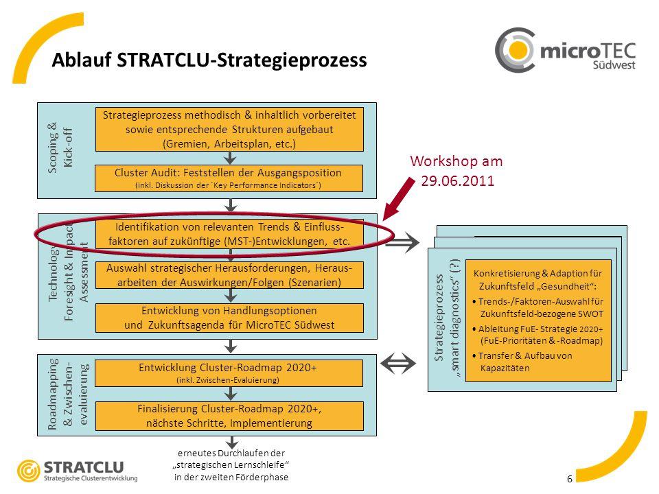 7 Erste Ergebnisse des Cluster-Foresights gegliedert nach BMBF-Bedarfsfeldern der Hightech-Strategie 2020