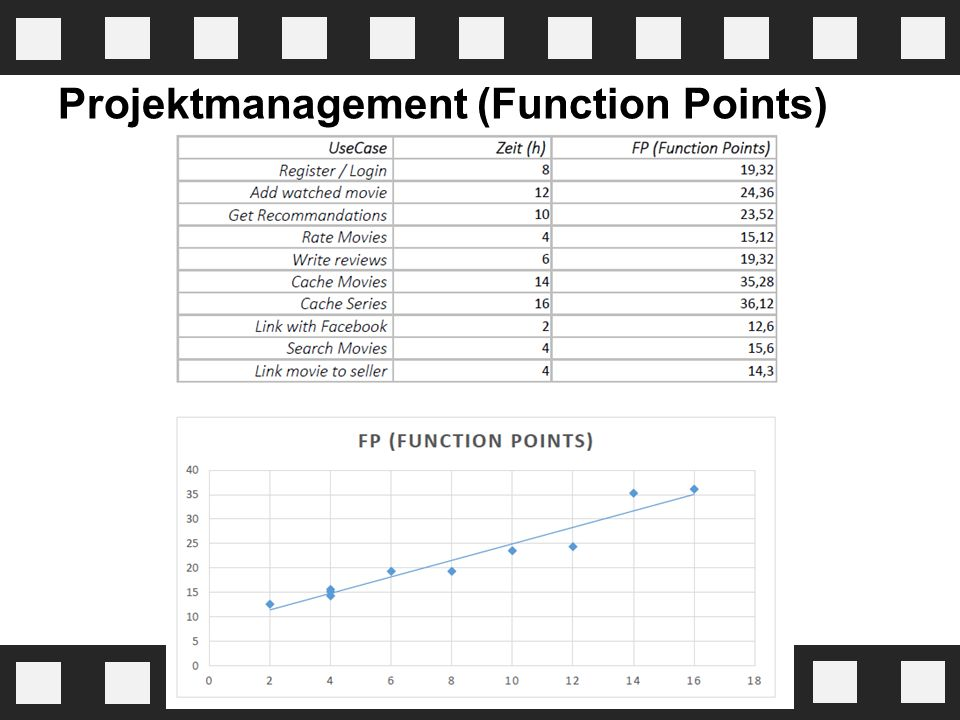 Projektmanagement (Function Points)
