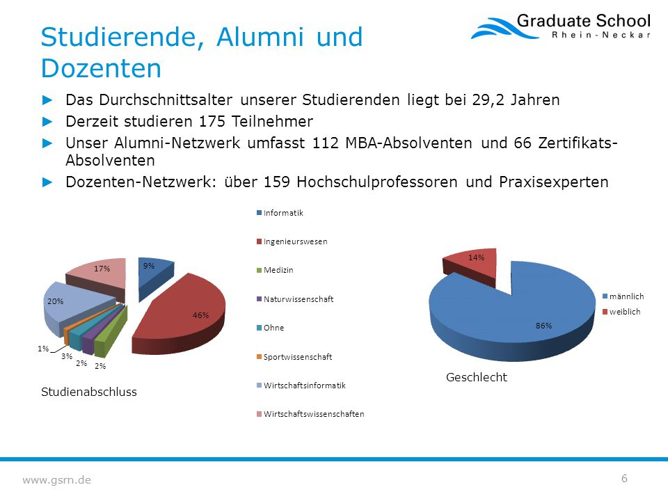 www.gsrn.de ► Das Durchschnittsalter unserer Studierenden liegt bei 29,2 Jahren ► Derzeit studieren 175 Teilnehmer ► Unser Alumni-Netzwerk umfasst 112