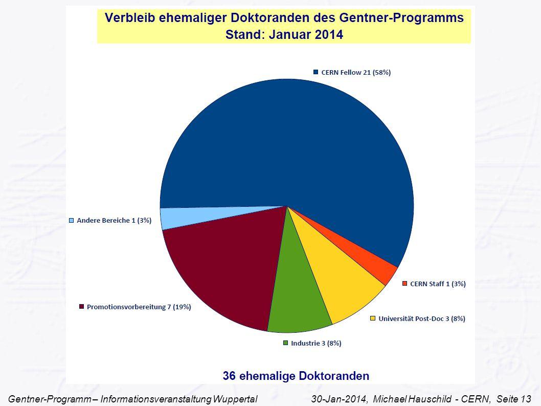 Gentner-Programm – Informationsveranstaltung Wuppertal 30-Jan-2014, Michael Hauschild - CERN, Seite 13