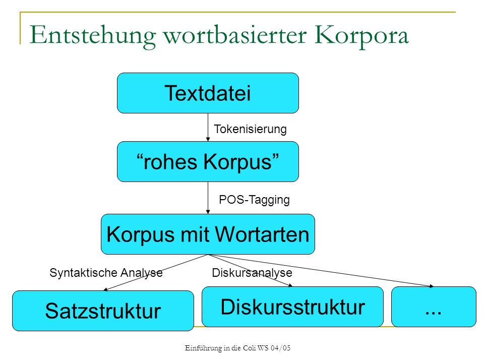 Einführung in die Coli WS 04/05 Entstehung wortbasierter Korpora Textdatei rohes Korpus Korpus mit Wortarten Tokenisierung Diskursstruktur POS-Tagging Satzstruktur Syntaktische Analyse...