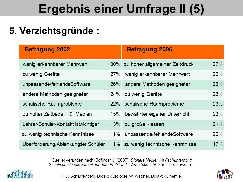 5. Verzichtsgründe : Ergebnis einer Umfrage II (5) Quelle: Verändert nach: Bofinger, J.