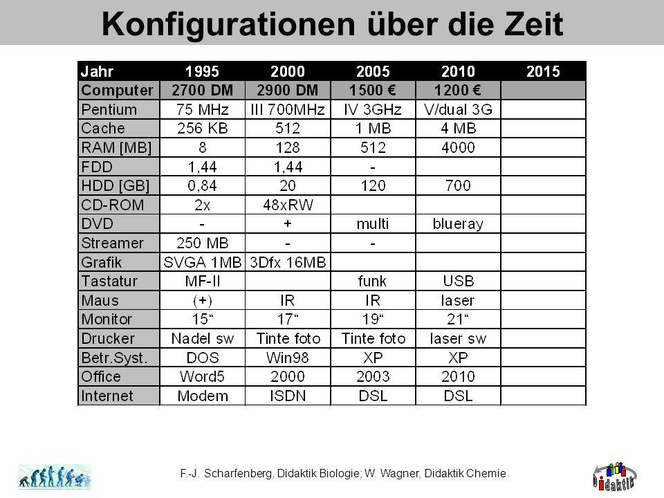 Konfigurationen über die Zeit F.-J. Scharfenberg, Didaktik Biologie; W. Wagner, Didaktik Chemie