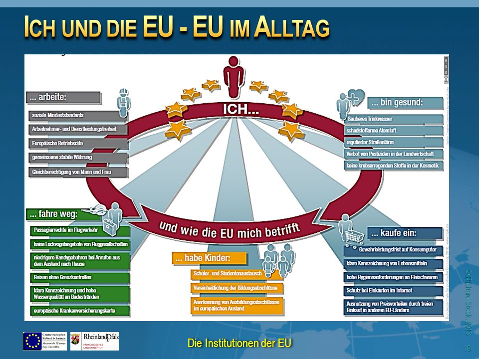 © Richard Stock, 2013 19 Die Institutionen der EU